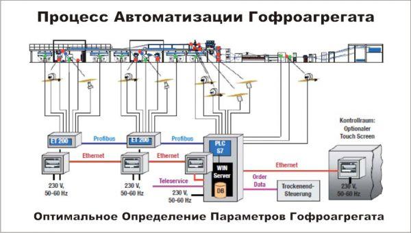 Схема Процесс Автоматизации га
